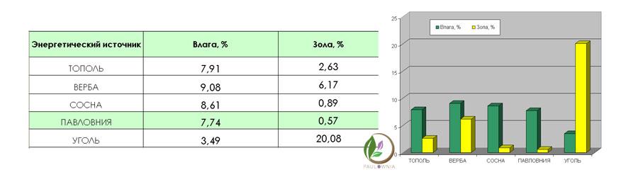 биотопливо